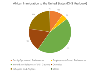 African immigration to the United States - African immigration to the U.S. by broad class of admission
