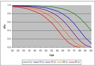 Life table - tpx chart from Table 1. Life table for the total population: United States, 2003, Page 8