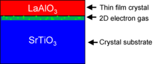 A red rectangle of LAO sits atop a rectangle of STO. A green 2D electron gas is sketched at the interface.