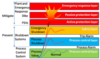 filesafety layer protectionpng wikipedia