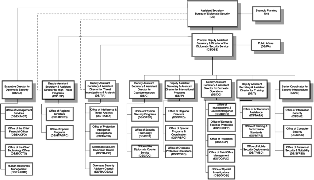 File Bureau Of Diplomatic Security Organization Chart Png