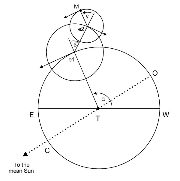 Diagram of the Moon's orbit, as described by Copernicus in his Commentariolus Commentariolus moon.jpeg