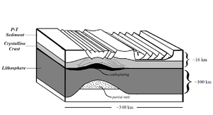 Exmouth Plateau - Diagram modeled after Mutter et al. (1989) depiction of the Middle to Late Jurassic extension