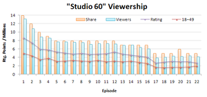 Studio 60 on the Sunset Strip - Chart showing ratings, 18-49 ratings, share and viewers for the show.