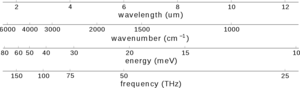 Optical spectrometer - A comparison of the four abscissa types typically used for infrared spectrometers.