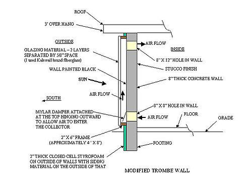 The Oil Drum Passive Solar Design Overview Part 4