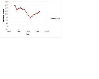 East Layton - population of East Layton, 1881-2011