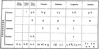 History of the International Phonetic Alphabet - Image: IPA consonant chart (pre 1912)
