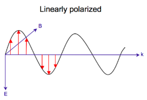 Circular dichroism - Image: Linearly pol
