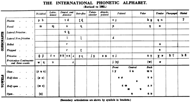 FileIPA chart 1951png Wikipedia – Ipa Chart