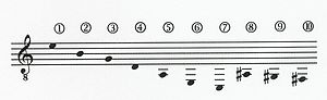 Classical guitar with additional strings - Yepes Ten-string Guitar Tuning (shown in reverse order from the actual string order)