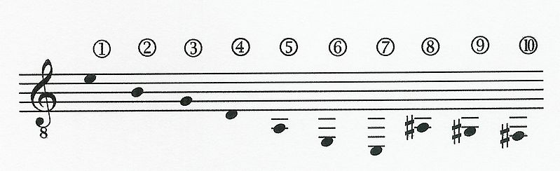 Accordatura Yepes per chitarra a 10 corde