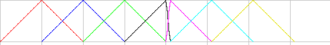 Non-uniform rational B-spline - Linear basis functions