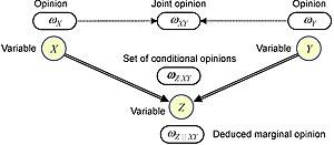 Subjective logic - Subjective Bayesian network
