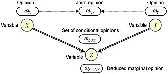Subjective logic - Subjective Bayesian network
