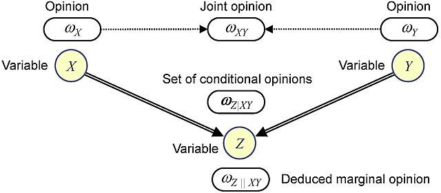 Microsoft Powerpoint Organizational Chart: Subjective Bayesian Network.jpg - Wikipedia,Chart