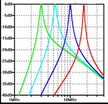 Preselector - Wikipedia