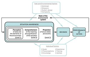 Situation awareness - Image: Endsley SA model
