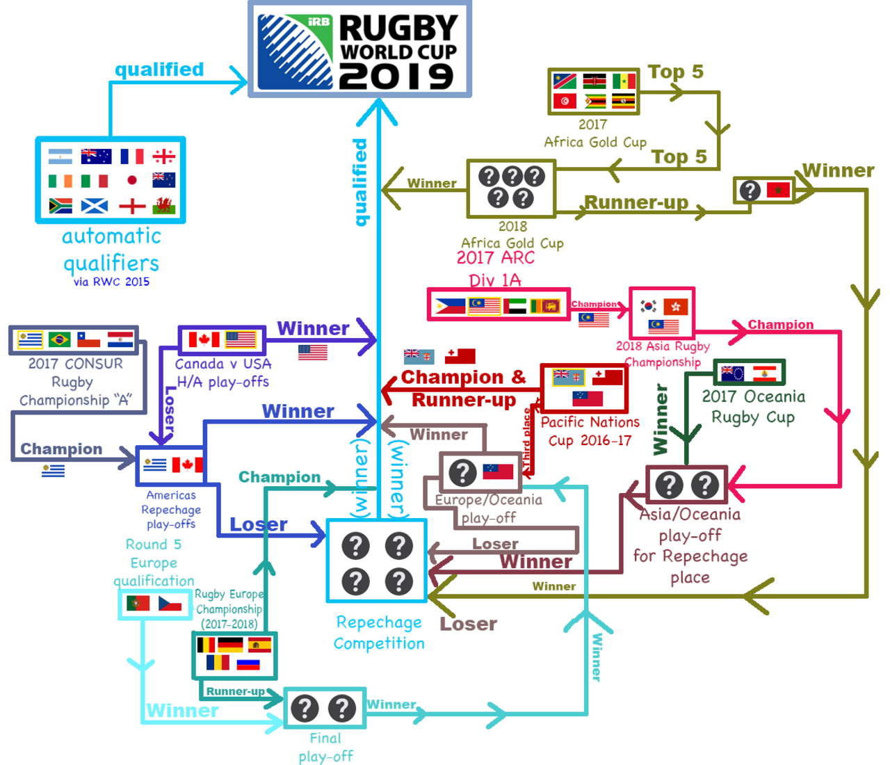 1280px-Rugby_World_Cup_2019_Qualification_illustrated.png
