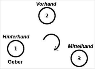 Card player - Forehand (2), middlehand (3) and rearhand/dealer (1) in a 3-player game