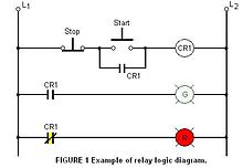 relay logic wikipedia rh en wikipedia org Programmable Logic Controller Wiring Diagram Ladder Logic Diagrams Examples