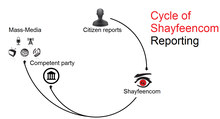 Citizens report to Shayfeencom, which then reports to competent parties and the mass media