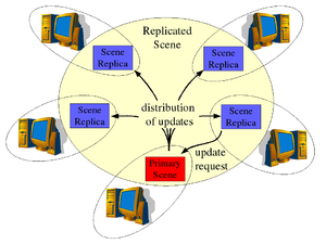 Collaborative virtual environment - Image: Centralized Primaries Consistency Model