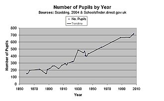 Epsom College - Number of Pupils by year. An overview of the development of the College.