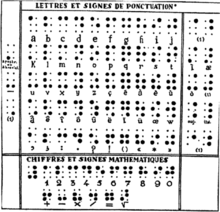 the final form of brailles alphabet according to henri 1952 the decade diacritics are listed at left and the supplementary letters are assigned to the