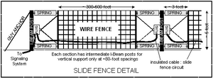 Railway slide fence - Image: Typical Slide Fence