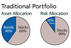 Risk parity - Wikipedia