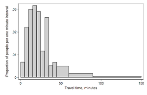 histogram of travel time (US Census 2000 data)...