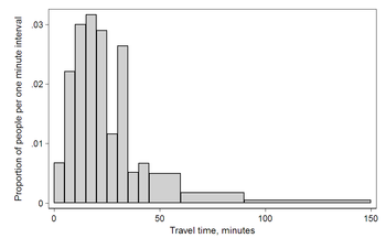 Histogram of travel time, US 2000 census. Area under the curve equals 1. This diagram uses Q/total/width from the table.