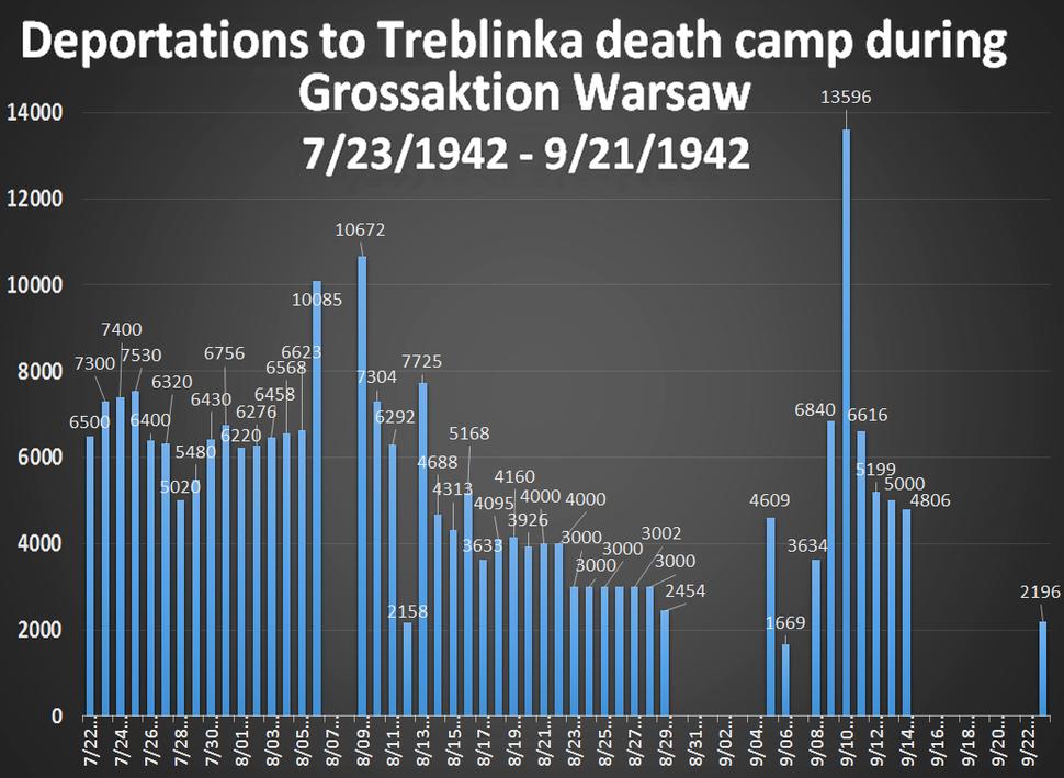 Treblinka deportations Grossaktion Warsaw
