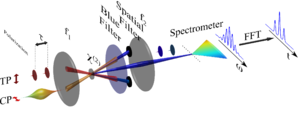 Spectral phase interferometry for direct electric-field reconstruction - Concept of experimental implementation of conventional SPIDER.
