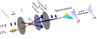 Spectral phase interferometry for direct electric-field reconstruction