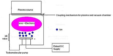 Plasmaimmersion ion implantation  Wikipedia