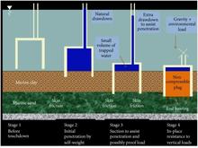 Suction caisson - WikiVisually