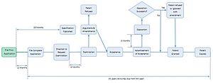 Australian patent law - Standard Australian Patent Procedure