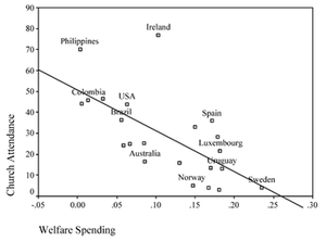 Religiosity - Image: Church Attendance and Welfare Spending Graph