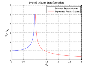 Prandtl–Glauert singularity - Plot of the Prandtl–Glauert transformation as a function of Mach number.  Notice the infinite limit at Mach 1.