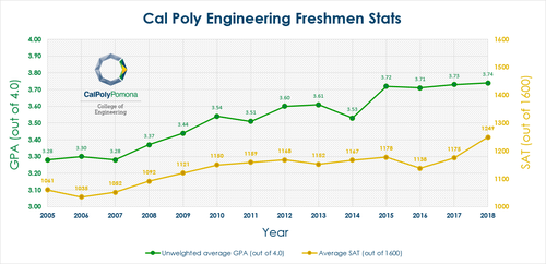 Cal Polys Engineering Admission Standards Over The Period 2005 2015