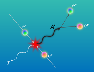 Dual photon - This artist's impression shows the dark photon A decays into a pair of electron and positron.