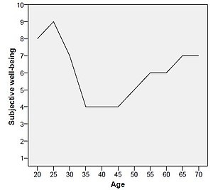 Self-perceived quality-of-life scale - Example lifespan curve of a 69-year-old person.