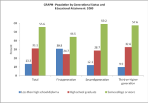 Second-generation immigrants in the United States - Population by generational status and educational attainment in the US, 2009