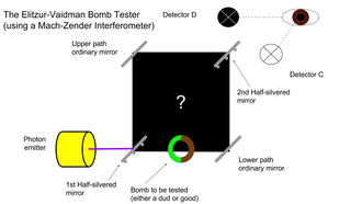 Elitzur–Vaidman bomb tester - Figure 1: An illustration of the experiment using a Mach-Zehnder interferometer