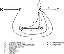 Image showing the Function-Behaviour-Structure Framework.