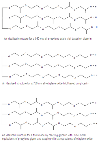 Idealized triols based on glycerin and propylene oxide and ethylene oxide