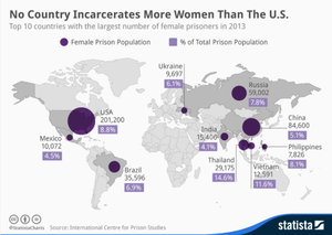 Mass incarceration - No country in the world incarcerates more women than the United States, as shown by Statista in a 2013 study.