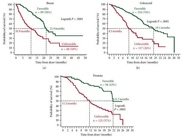 Image Result For Colon Cancer Rate